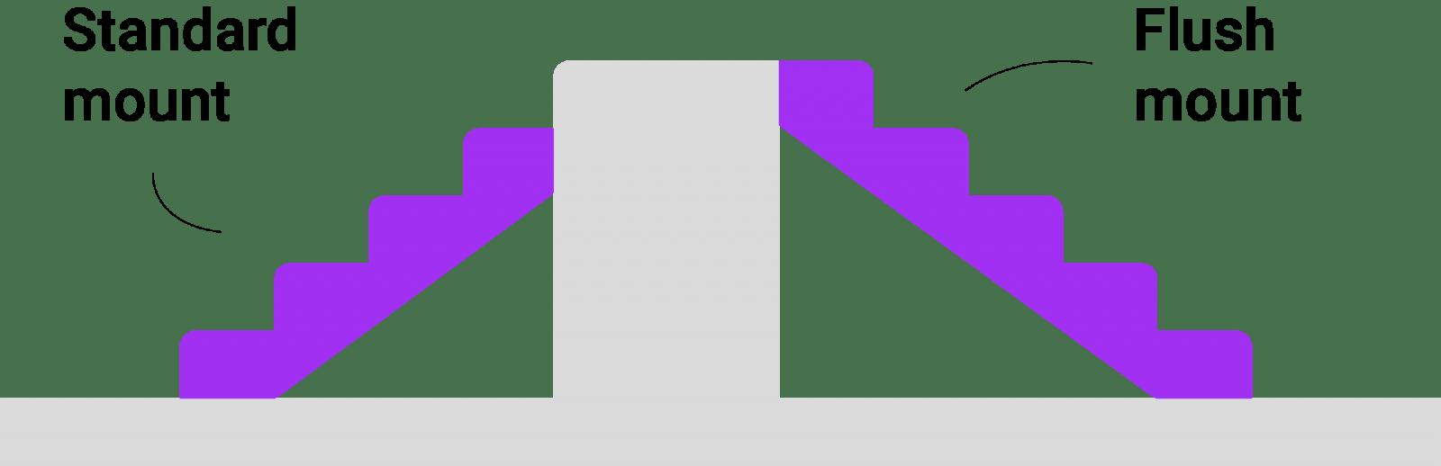 standard & flush stair mount 2